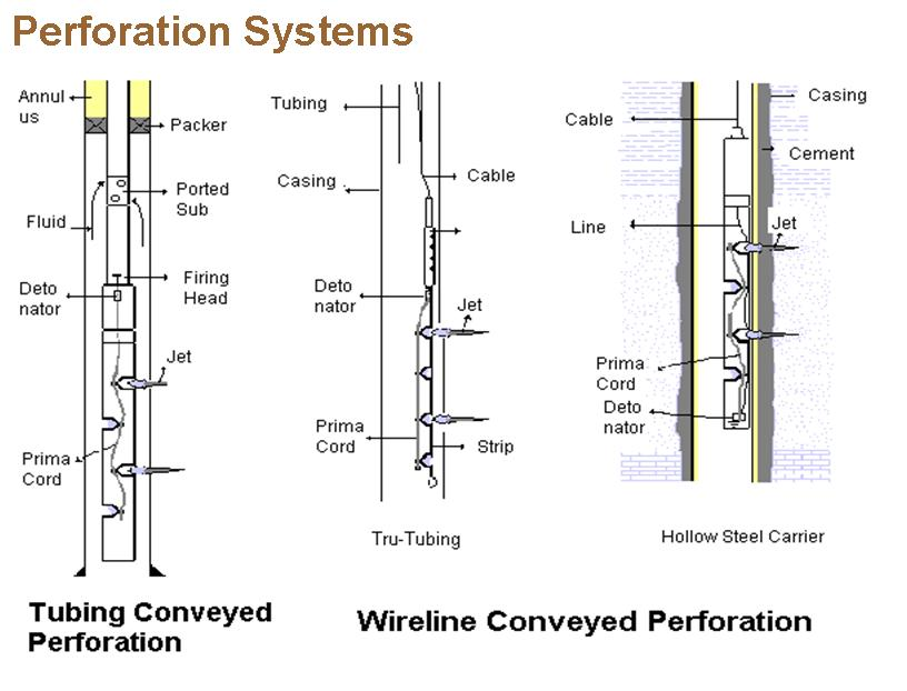 Perforating well bore diagram auto wiring today